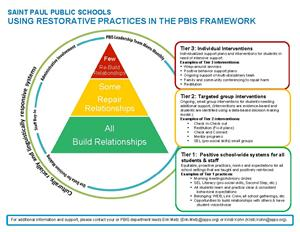Positive Behavioral Interventions and Supports (PBIS ...