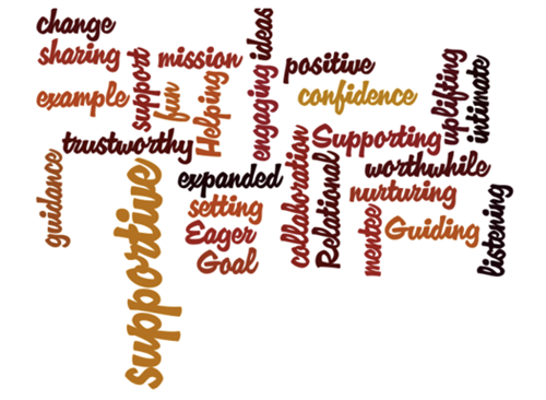 What Is Mentoring? Wordle