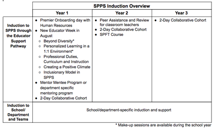 SPPS Induction Overview