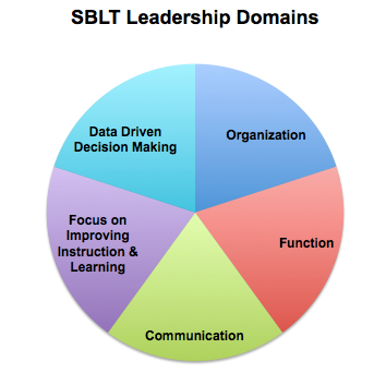 Leadership Domains