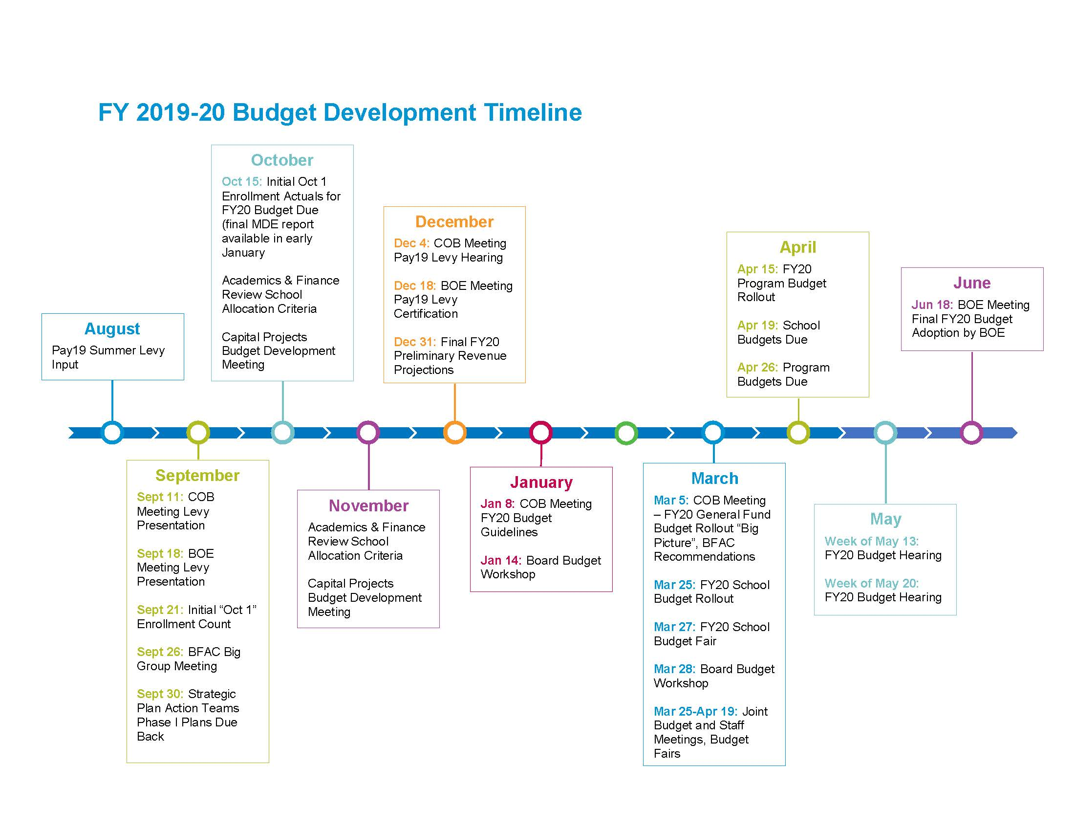 Timeline for the 2019-2020 SPPS budget process.