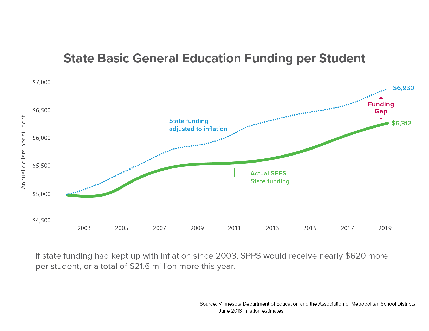 State Basic General Education Funding per Student