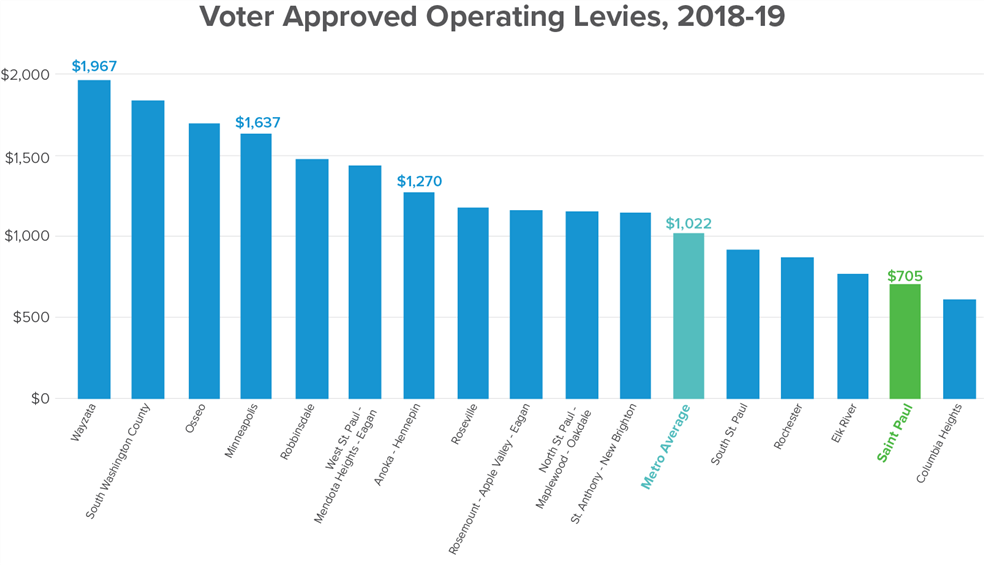 operating levy comparison
