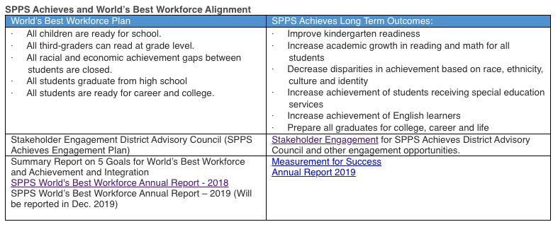 SPPS Achieves Graphic