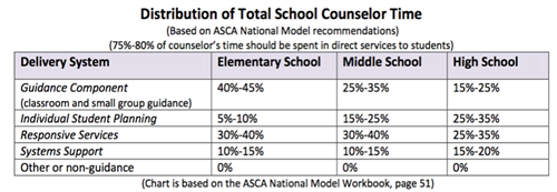 Distribution of Total School Counselor Time