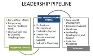 Leadership Pipeline image