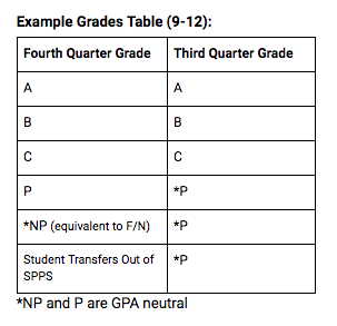 High school grade adjustment table