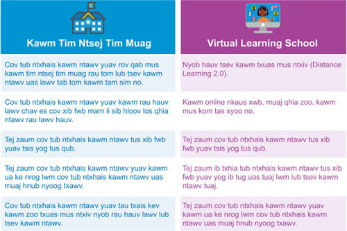 In person vs. Virtual Learning School table in Hmong