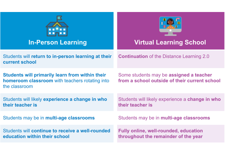 In person vs virtual learning graphic