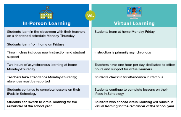 in person vs virtual learning chart