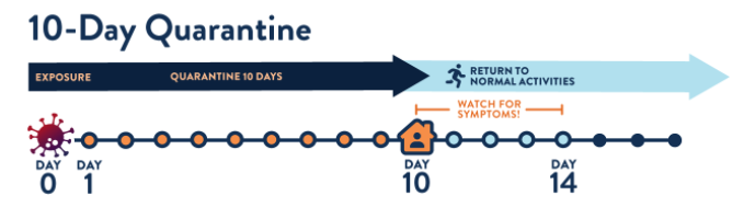 10 day quarantine graphic