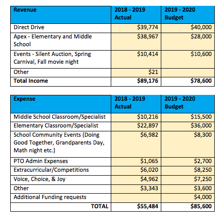 PTO Budget as of August 2019
