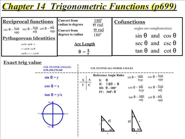how to study trigonometry easily
