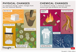 Unit 2 Physical & Chemical Changes
