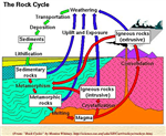 Rock Cycle unit 4