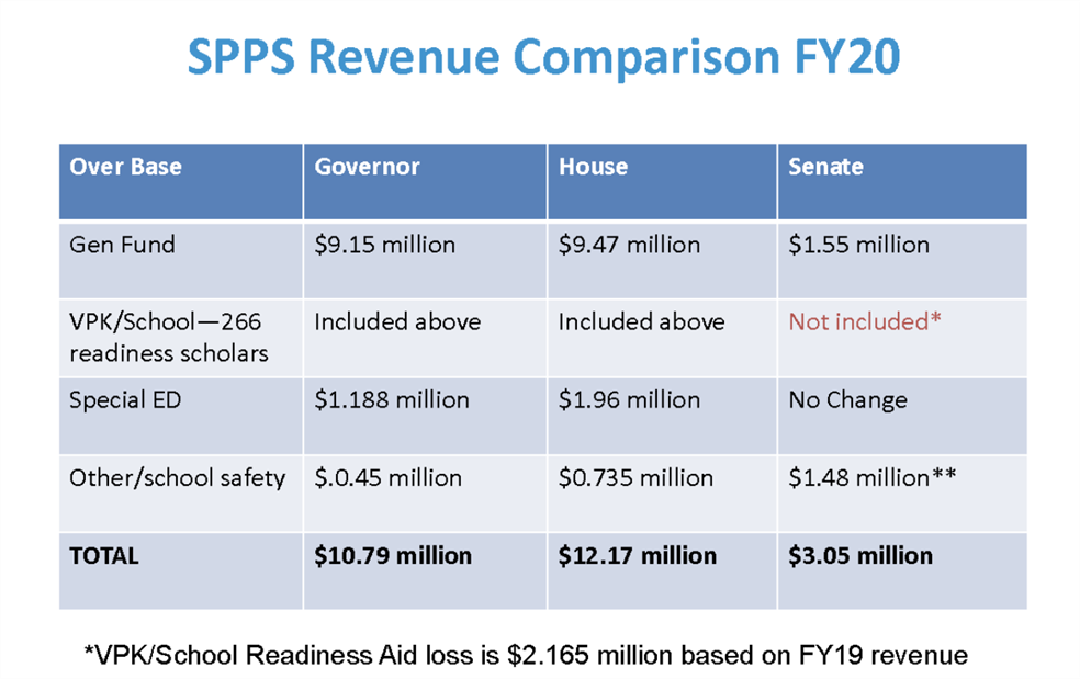 Graphic of proposed revenue comparison for FY2020