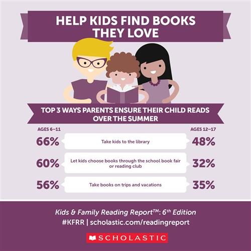 Help Kids Find Books They Love Infographic