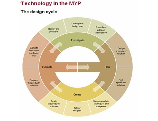 The MYP Design Cycle