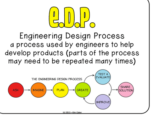 Engineering Design Process a process used by engineers to help develop products (parts of the process may need to be repeated