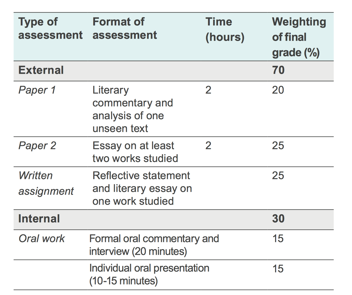 an assessment of the novel a rose for emily by william faulkner A rose for emily summary note: summary text provided by external source author: faulkner, william and complementary technologies that link assessment results.