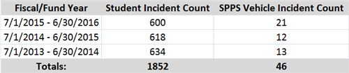 Incident Counts